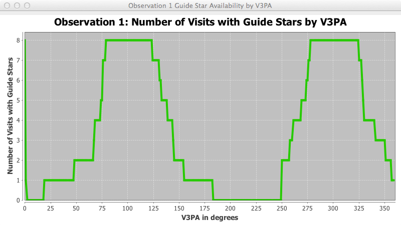 Diagnostic graph showing number of visits with available guide stars as a function of V3 axis position angle
