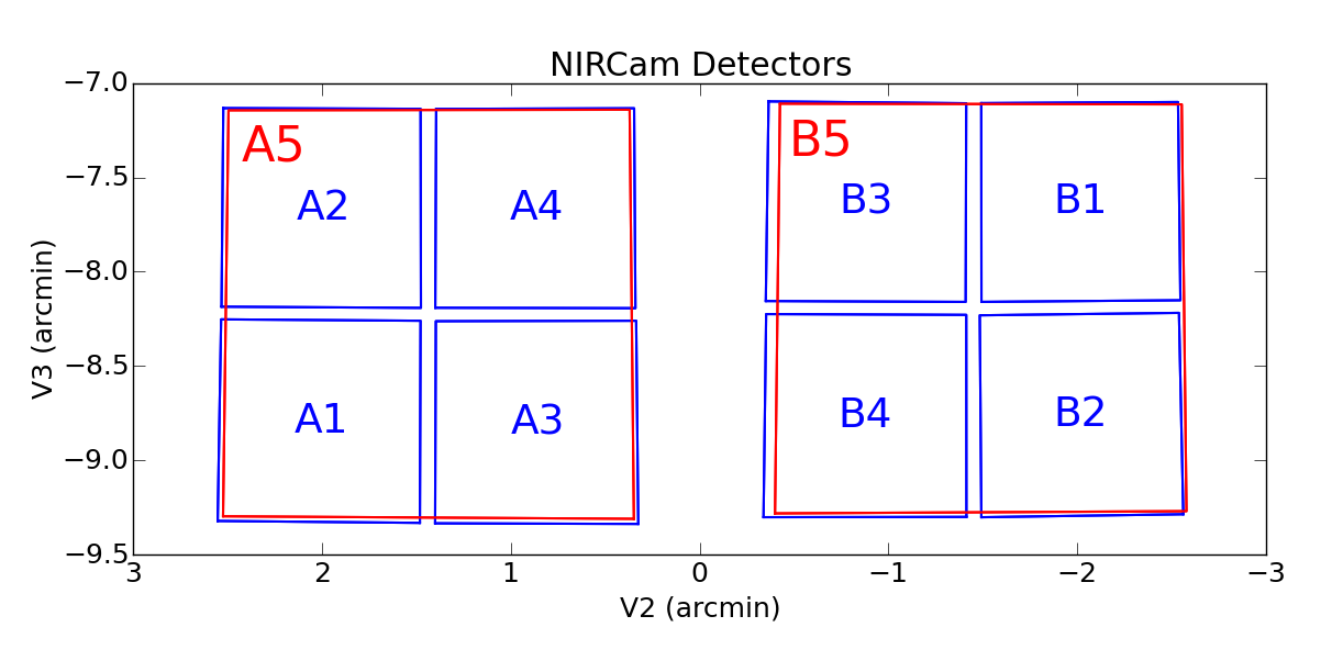 Field of view received by the 10 NIRCam detectors